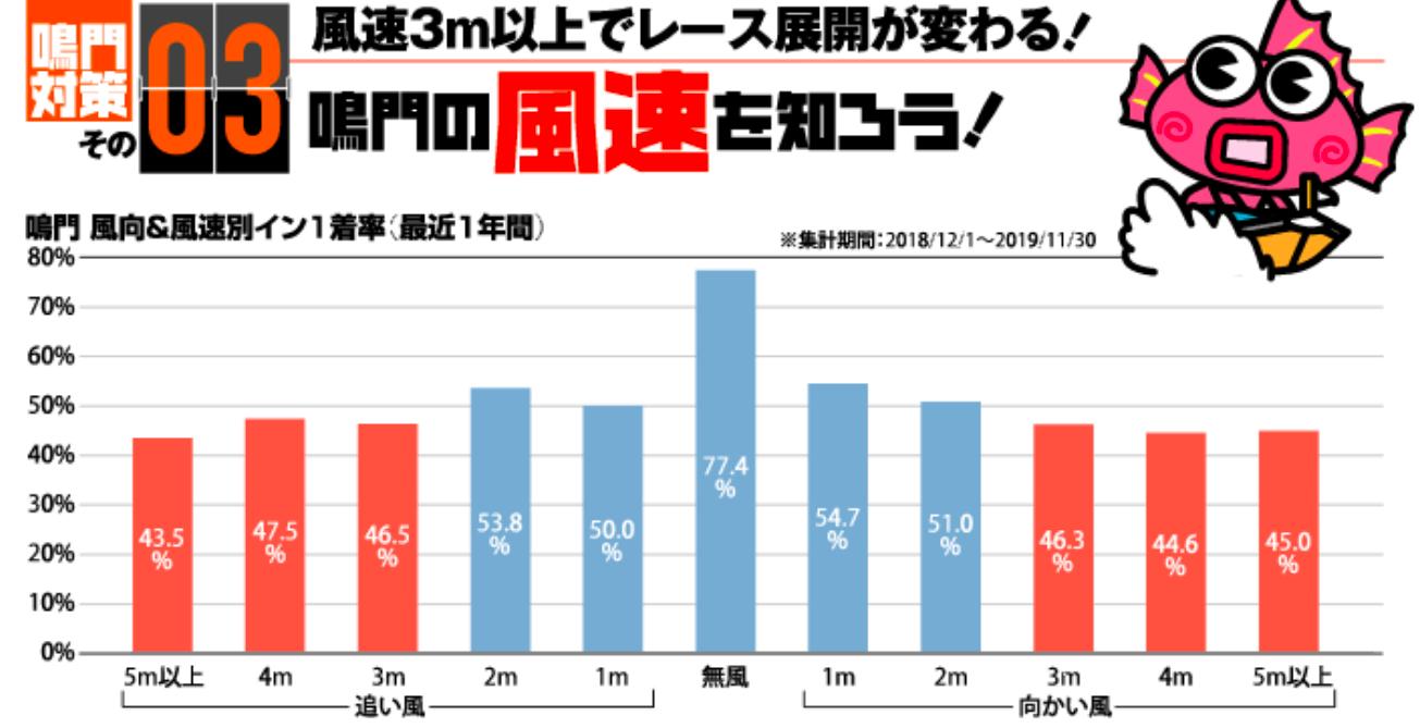鳴門競艇の風速グラフ