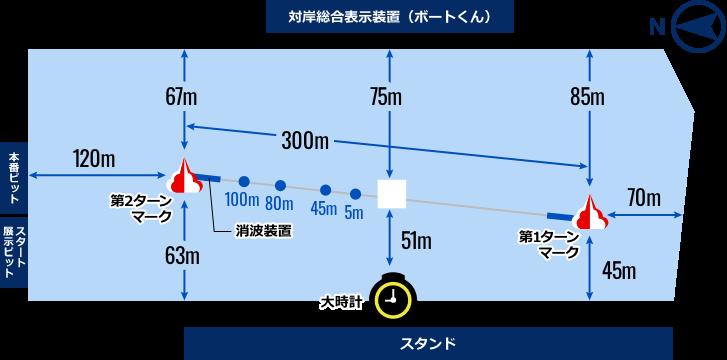 ボートレース住之江競艇のコース図