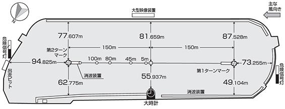 ボートレース尼崎競艇のコース図