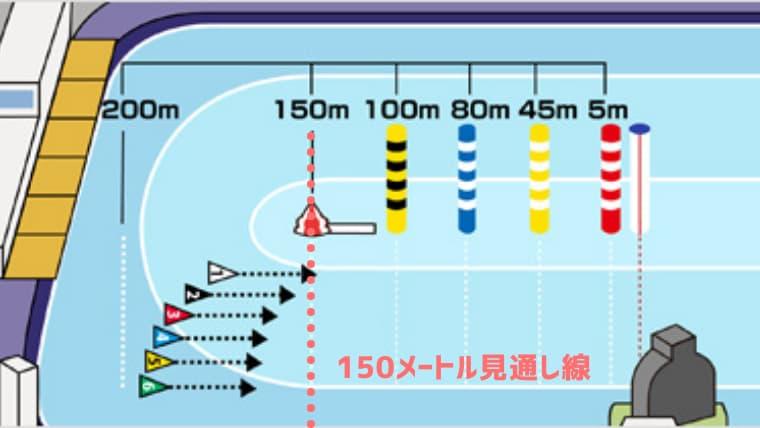 150メートル見通し線
